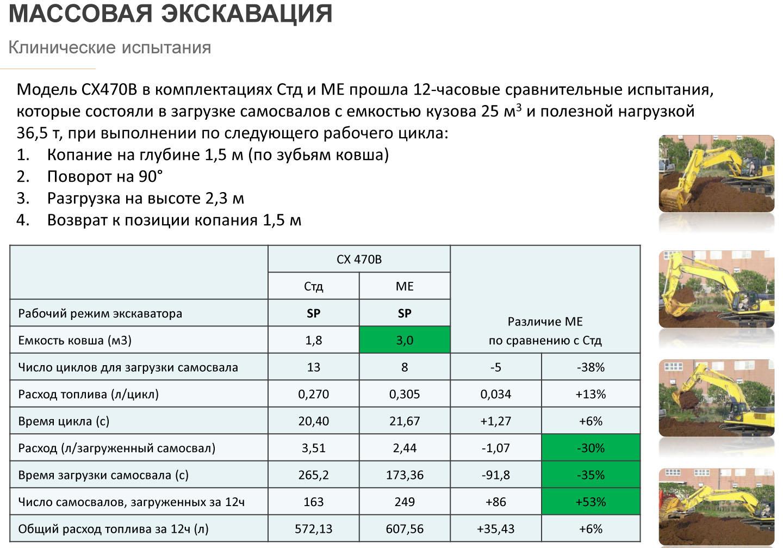 Сравнительные испытания экскаваторов CASE CX470B и CASE CX470ME